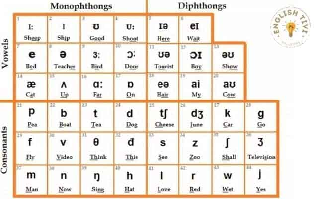 What-is-English-Transliteration-Tips-for-perfect-English-Pronunciation