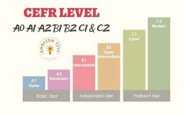 What does CEFR Levels A0 A1 A2 B1 B2 C1 & C2 mean?